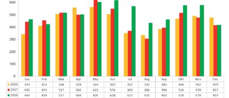 Konkursstatistik företag 2018, 2017 och 2016 - helåret 2018. Källa: Creditsafe