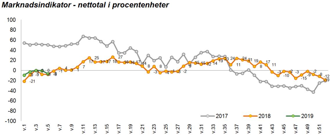 graf, mätning, Fastighetsmäklarförbundet